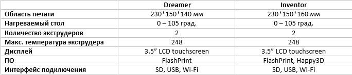 Новый FlashForge Inventor vs. Dreamer